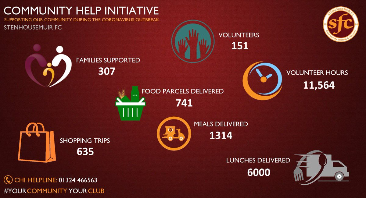Stenhousemuir FC community help initiative stats